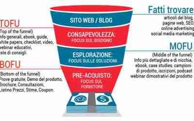 Funnel marketing: cos'è un funnel di vendita e come farlo