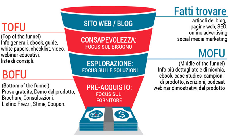 Funnel marketing: cos'è un funnel di vendita e come farlo